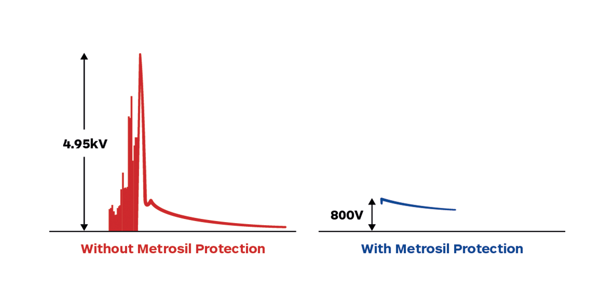Graphs Illustrating Voltage Spikes With and Without Metrosil Protection